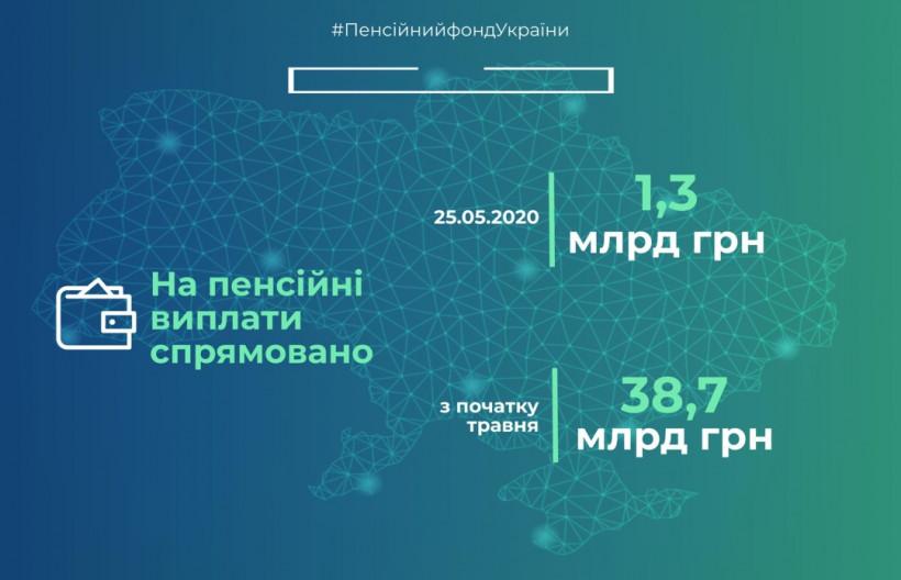 ПФУ завершил финансирование пенсий мая