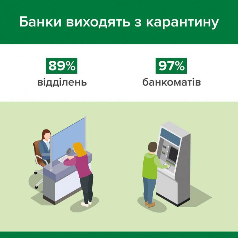 Банки уже открыли 89% своих отделений - НБУ