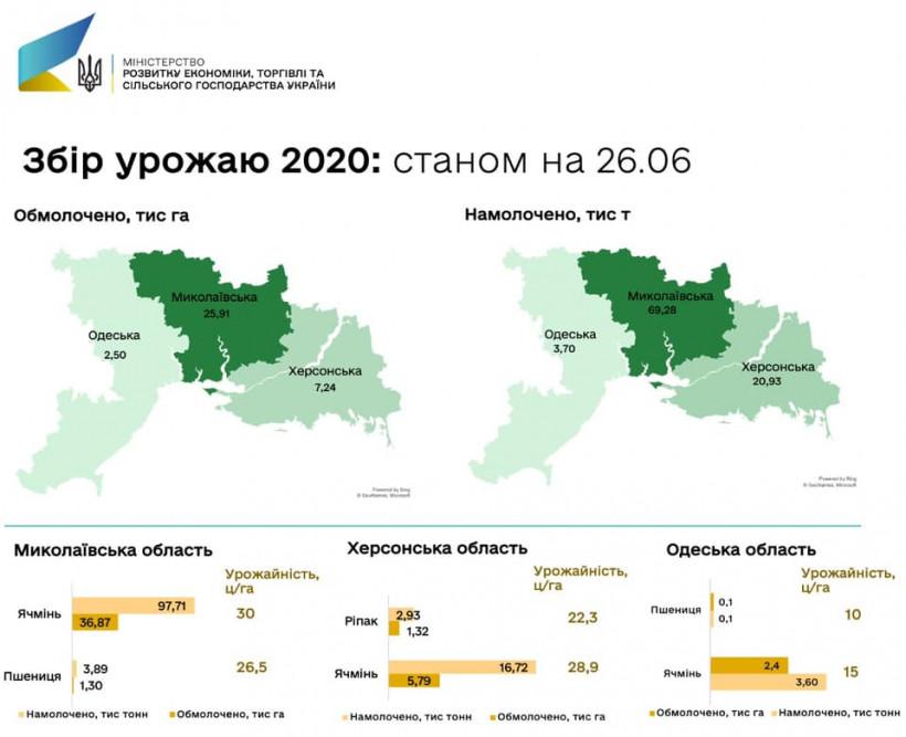 В Украине собрали первые 100 тысяч тонн озимых