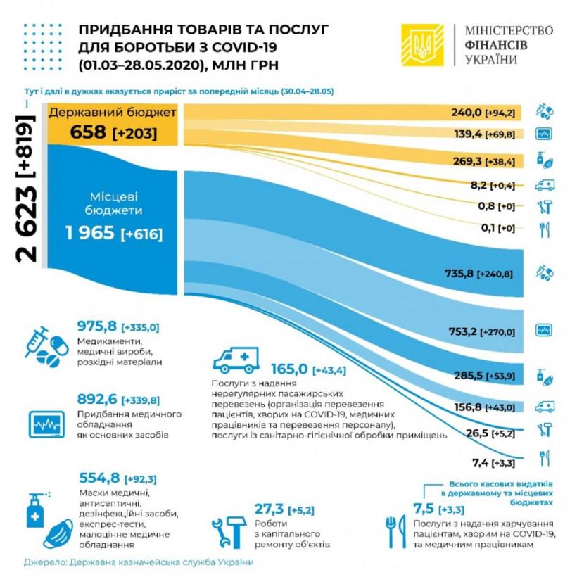 На борьбу с COVID-19 Украина потратила уже 2,6 миллиарда из бюджета
