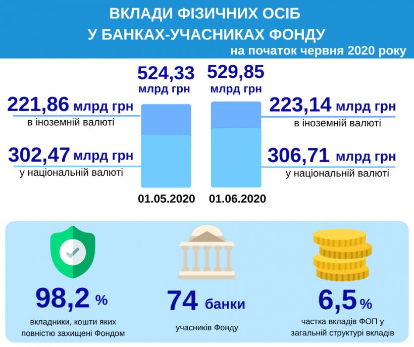 Сумма банковских вкладов физических лиц достигла 530 миллиардов – Фонд гарантирования