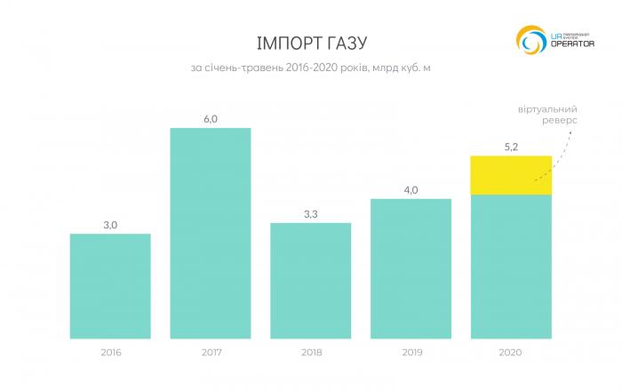 Импорт газа в Украину в этом году вырос на 30%
