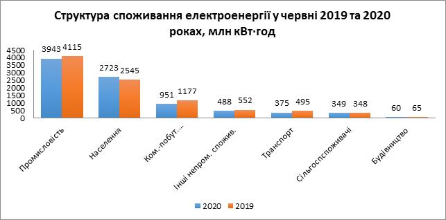 Промышленность в І полугодии сократила потребление электроэнергии на 6,2%