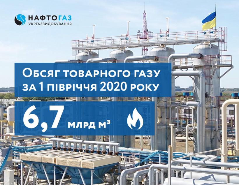 Укргазвидобування в І полугодии снизило добычу газа почти на 1%