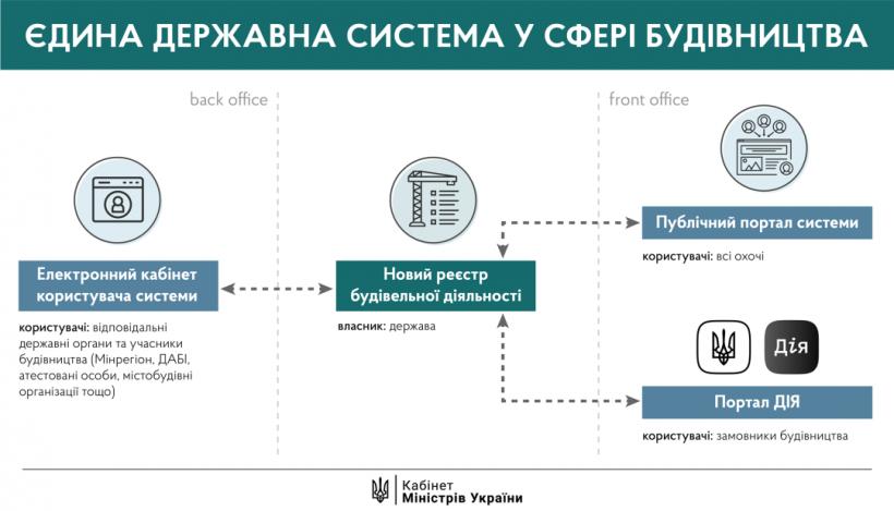 Единая е-система в сфере строительства заработала на этой неделе - Шмыгаль