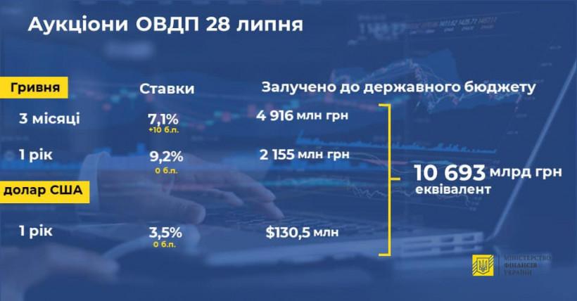Минфин продал гособлигаций еще на 10,7 миллиарда