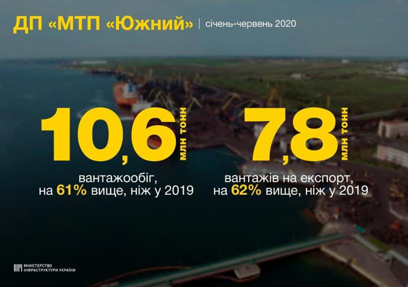 """Порт """"Южный"""" в І полугодии увеличил перевалку грузов на экспорт на 62%"""