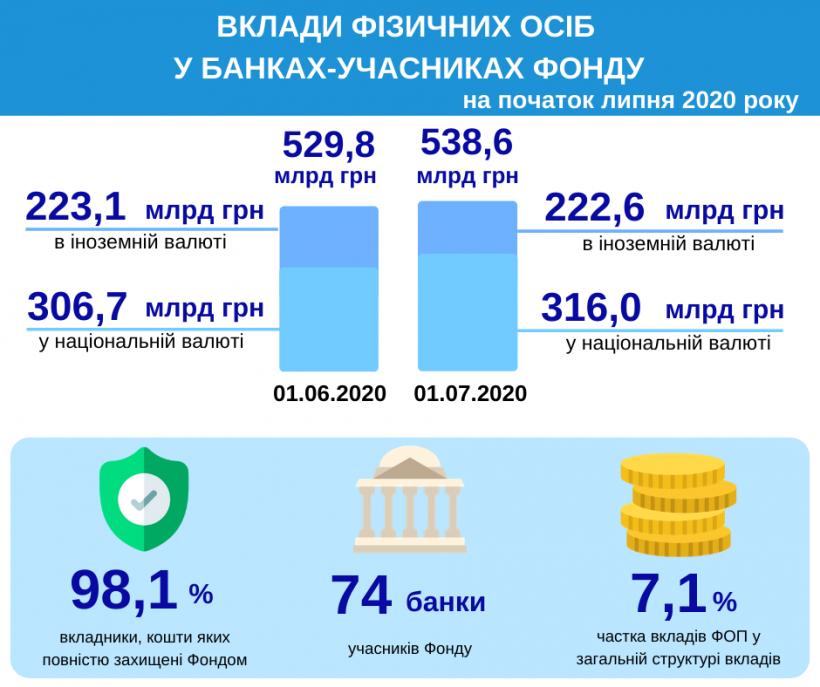 С начала года вклады физлиц в банках выросли на 64 миллиарда