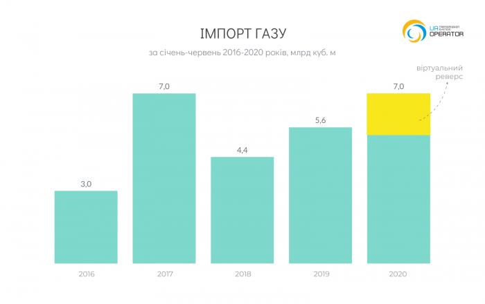Импорт газа в Украину из стран ЕС вырос на 24%