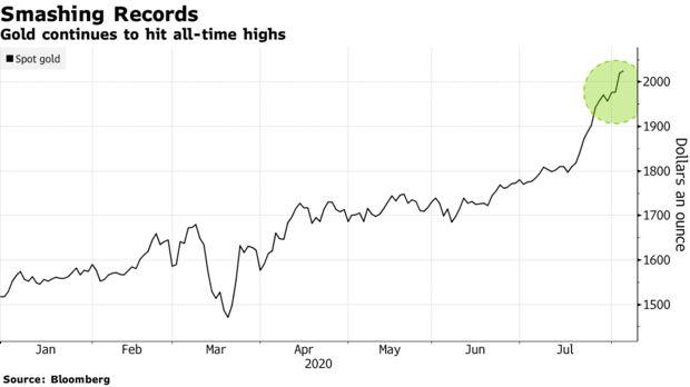 Цена золота побила новый - более $2 тысяч за унцию