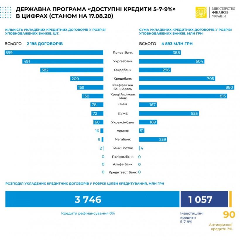 """По программе """"Доступные кредиты"""" заключили 207 новых соглашений"""