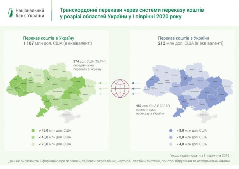 $5,3 миллиарда с начала года: откуда в Украину переводили деньги