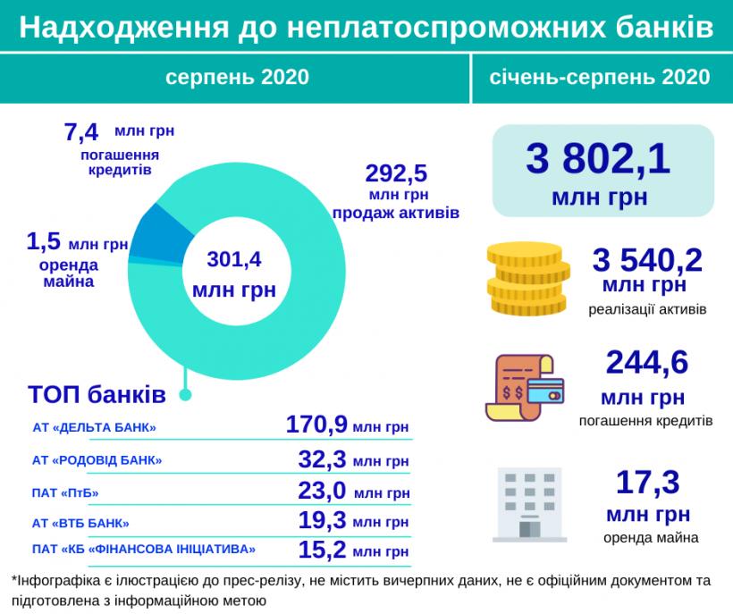На счета неплатежеспособных банков в августе поступило более 300 миллионов
