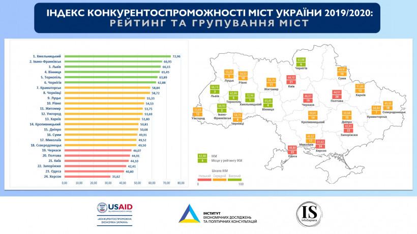 Украина наименее экономически свободная в Европе? Так Киев же – аутсайдер!