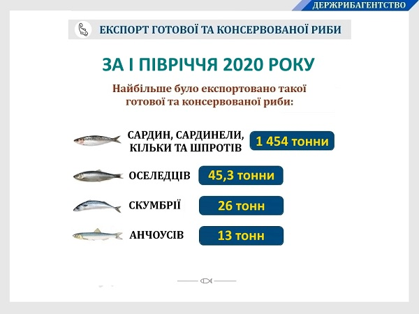 Украина увеличила на 7% экспорт готовой и консервированной рыбы