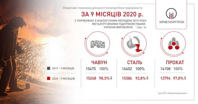В Украине на 6,2% уменьшилось производство стали