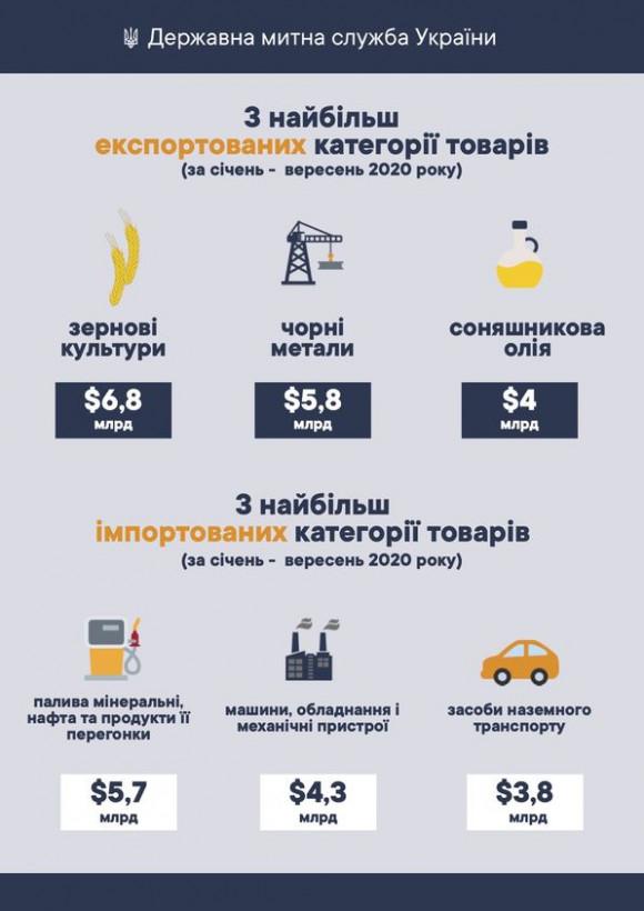 Товарооборот Украины составил более $73 миллиарда с начала года