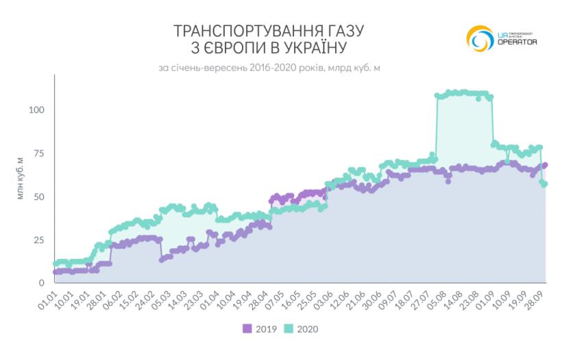 Импорт газа из ЕС достиг рекордных объемов за последние пять лет