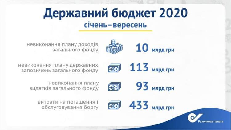 На выплату госдолга пошла каждая восьмая гривня бюджета-2020 - Счетная палата
