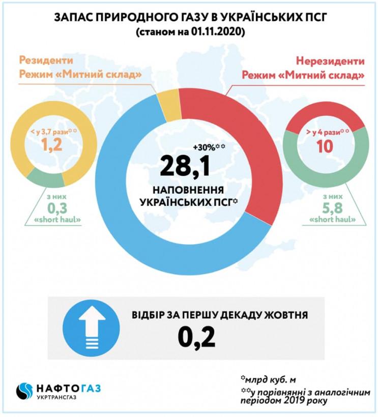 Украина накопила к зиме рекордные за 10 лет объемы газа