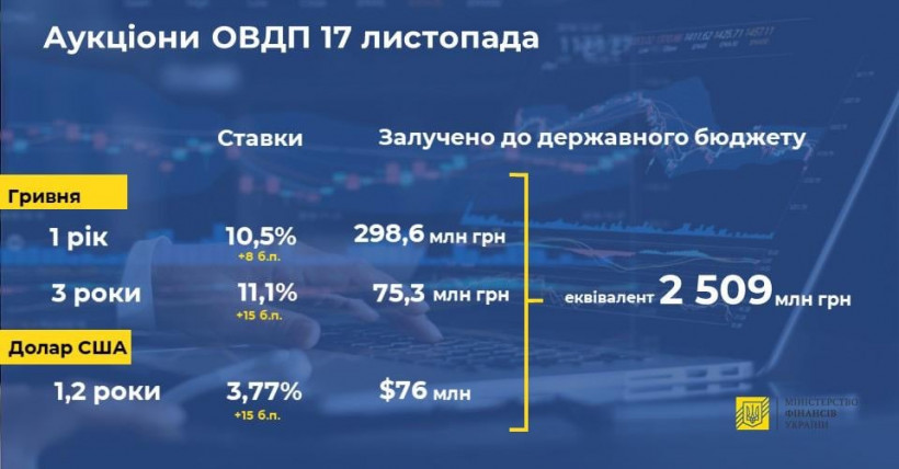 Минфин привлек в бюджет 2,5 миллиарда от продажи ОВГЗ