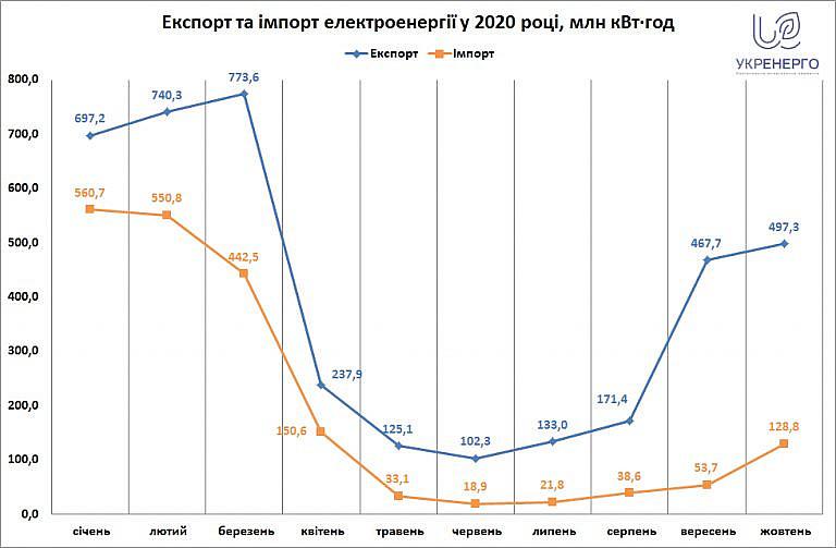 Экспорт электроэнергии за 10 месяцев почти вдвое превысил импорт - Укрэнерго