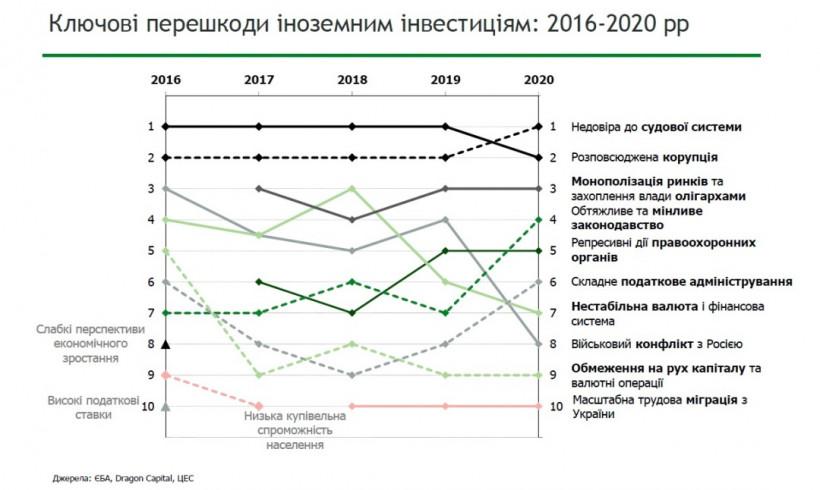 Иностранные инвесторы назвали главные барьеры Украины на пути привлечения инвестиций