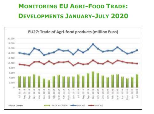 Украина увеличила импорт и уменьшила экспорт сельхозтоваров в Евросоюз