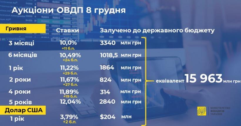 Минфин привлек в бюджет еще 16 миллиардов от продажи гособлигаций