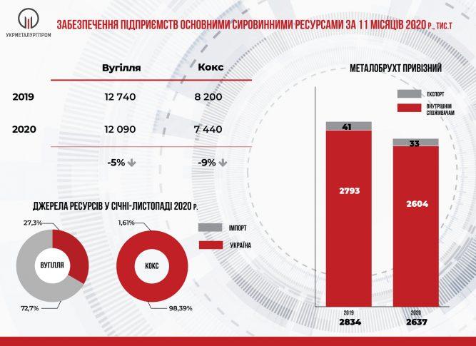 Из металлургической продукции в Украине увеличилось только производство чугуна