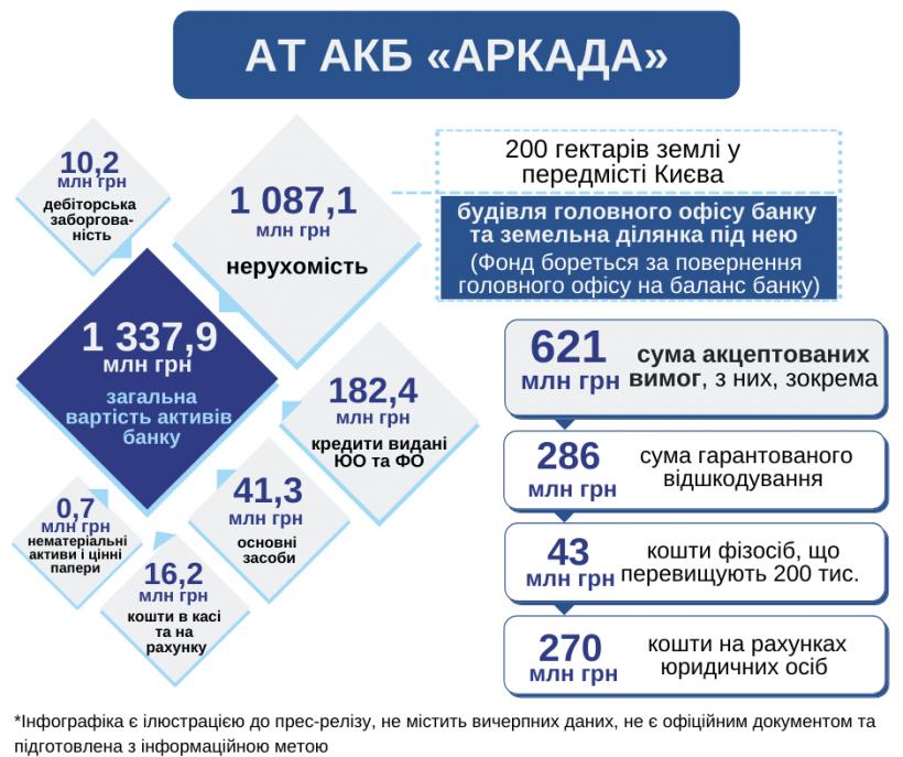 ФГВФЛ утвердил реестр требований кредиторов банка «Аркада» на 621 миллион
