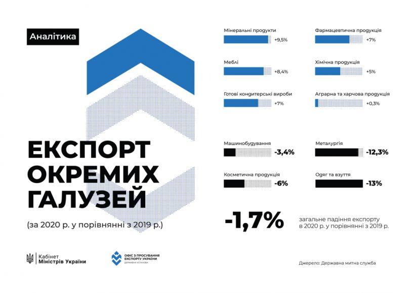 Объемы украинского экспорта сократились на 1,7%