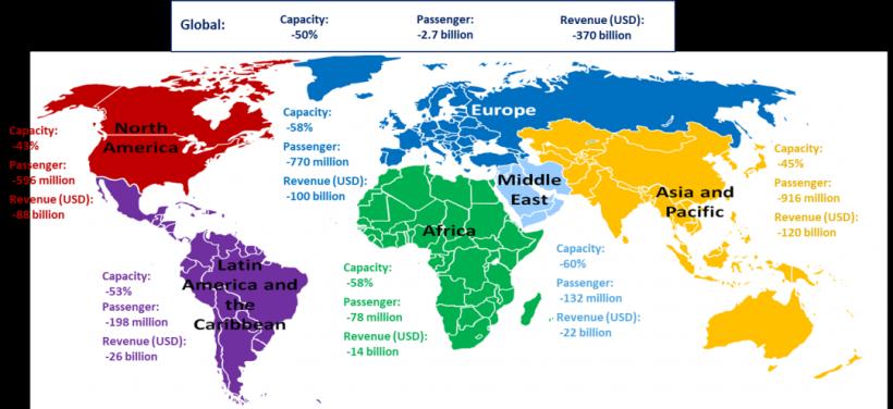 Из-за пандемии объем авиаперевозок в 2020 году упал на 60% - ИКАО