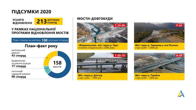 В этом году Укравтодор отремонтирует и построит 150 мостов
