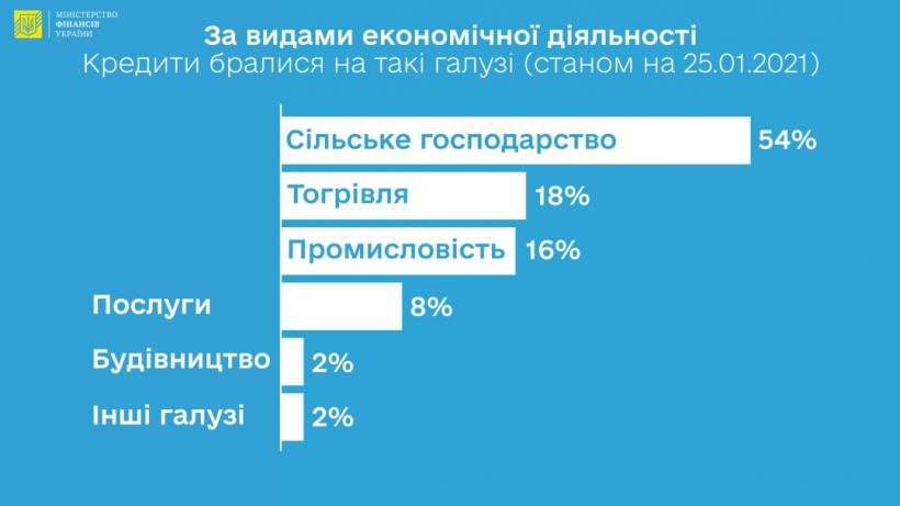 Более половины кредитов по программе «5-7-9%» получили аграрии - Минфин