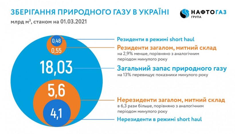 Украина начинает весну с рекордными запасами газа в хранилищах
