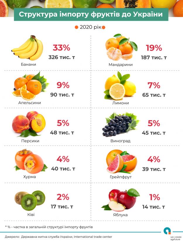 В 2020 году Украина импортировала около миллиона тонн фруктов, треть - бананы