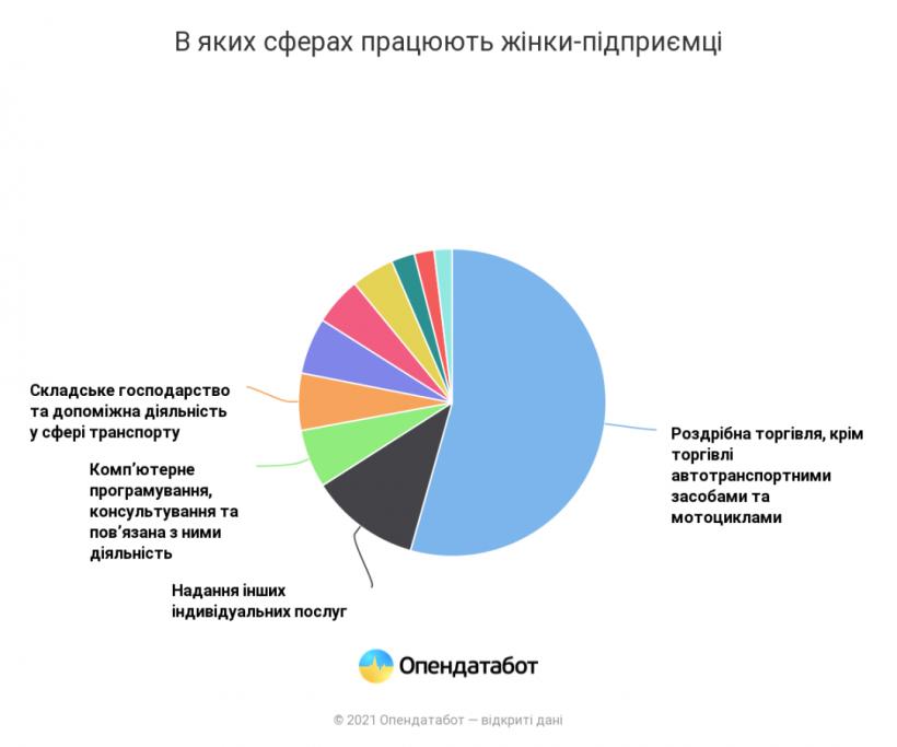 В Украине более 46% ФЛП-женщин: в каких сферах они работают