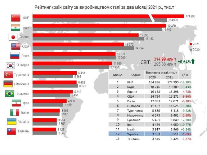 Украина в ТОП-10 мирового рейтинга производства чугуна