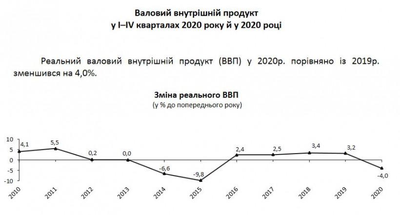 Номинальный ВВП за 2020 год сократился на 4% - Госстат
