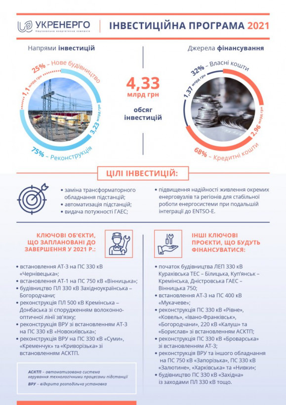 Укрэнерго инвестирует ₴4,33 миллиарда в развитие сетей