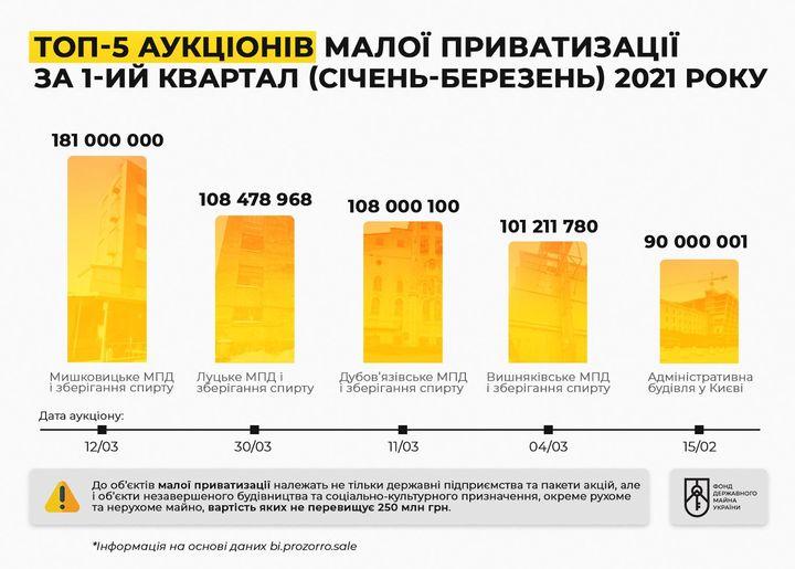 Бюджет получит от приватизации спиртовых активов в первом квартале 0,5 миллиарда
