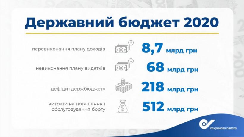 Пацкан: Невыполнение плана расходов в 2020 году - самое большое за последние 5 лет