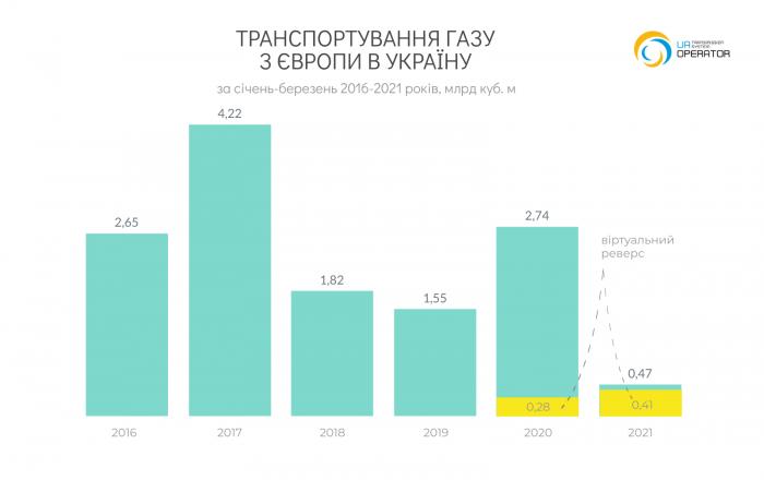 Украина сократила импорт газа в І квартале на 83%