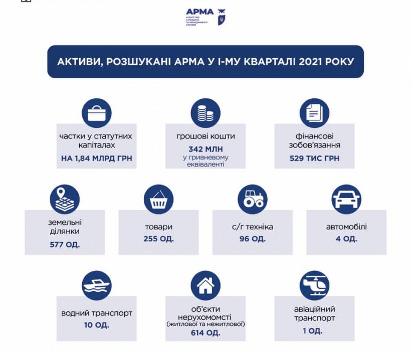 АРМА за 3 месяца разыскало доли в уставных капиталах на 1,84 миллиарда