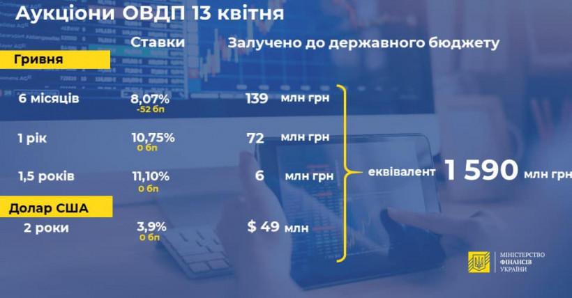 Минфин разместил облигаций внутреннего займа на ₴ 1,6 миллиарда