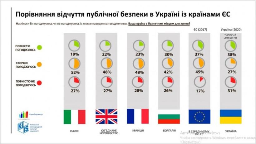 Кто хочет, чтобы Украину считали, самой криминальной страной Европы или немного о фейковых рейтингах