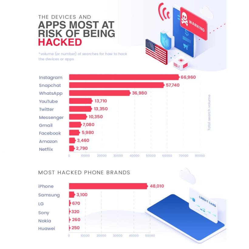 Опубликован рейтинг смартфонов и приложений, которые взламывают чаще всего (ФОТО)