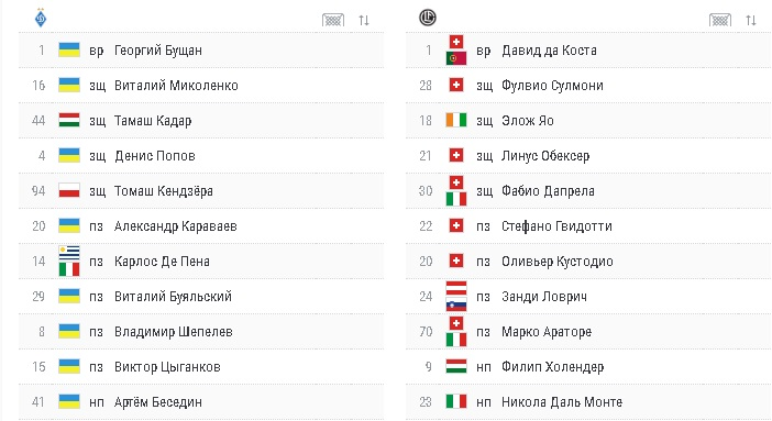 Динамо – Лугано 1:1 онлайн-трансляция матча