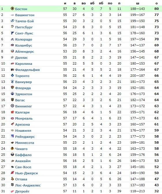 Обзор НХЛ 9 февраля: Аутсайдер сезона обыграл лидера лиги – «Детройт» второй раз в сезоне обыграл «Бостон» (ФОТО, ВИДЕО)